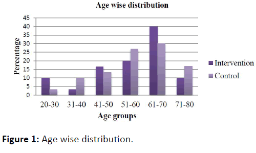 obstructive-pulmonary-disease-Age-wise-distribution