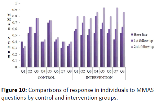 obstructive-pulmonary-disease-control-intervention-groups